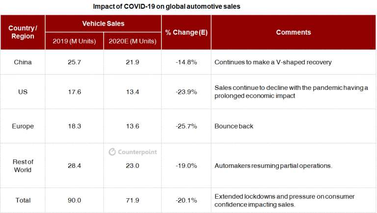 Counterpoint: COVID-19 impact on automotive sales
